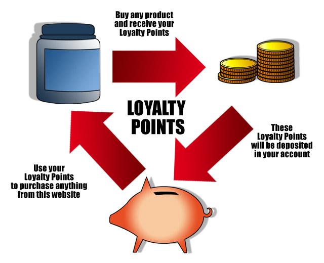 Loyalty Points process